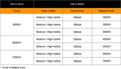 Delta ASDA-A+ AC Servo Motors 2